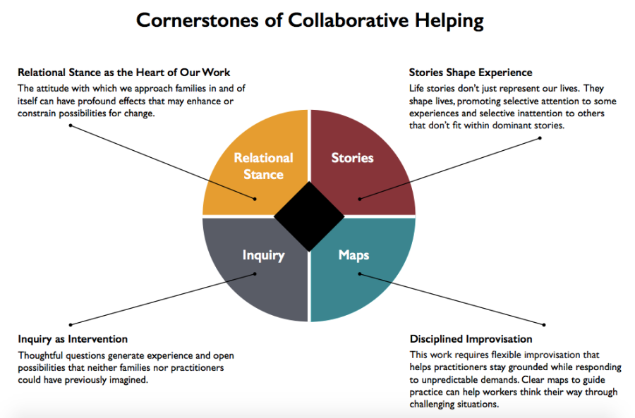 cornerstones-of-collaborative-hlp